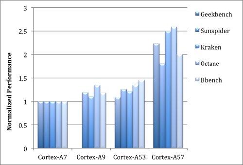Cortex-A53-performance-chart