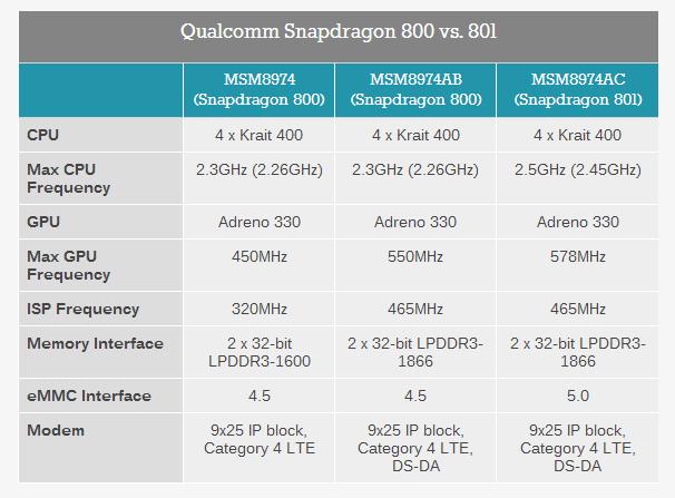 snapdragon 801 vs 800